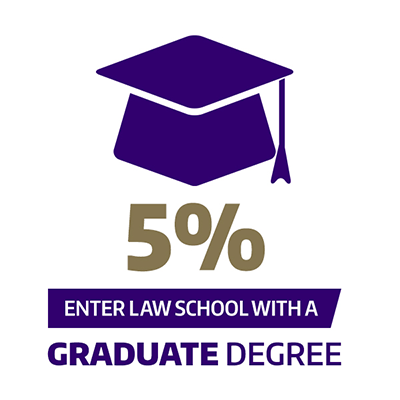 5% enter law school with a graduate degree
