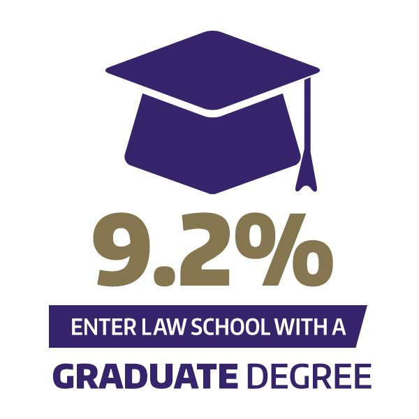 9.2% enter law school with a graduate degree