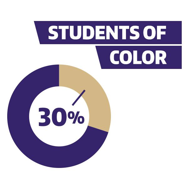 30% are students of color.
