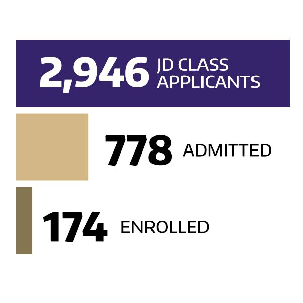 Out of 2,946 JD class applicants, 778 were admitted and 167 enrolled.