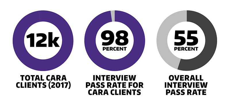 Cara had 12,000 clients in 2017. The interview pass rate for CARA clients was 98%, compared with the overall interview pass rate of 55 percent.